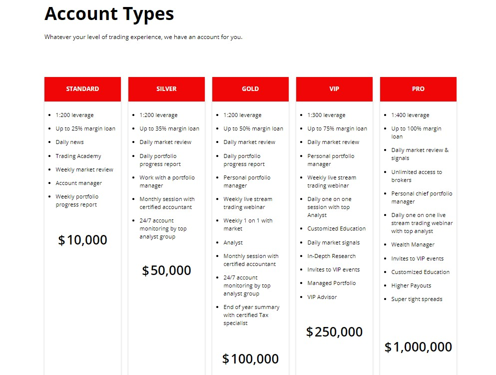 Weltex.co account types